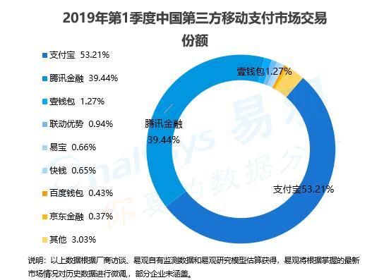2019Q1移动支付市场交易份额.png